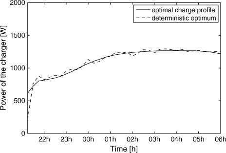 of an arbitrary day during winter for a variation of 25%. Fig. 10. Deterministic optimum and