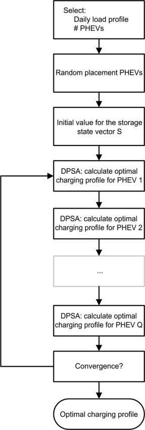 378 Fig. 12. Algorithm of DPSA charging. The same stochastic load profiles as produced in the
