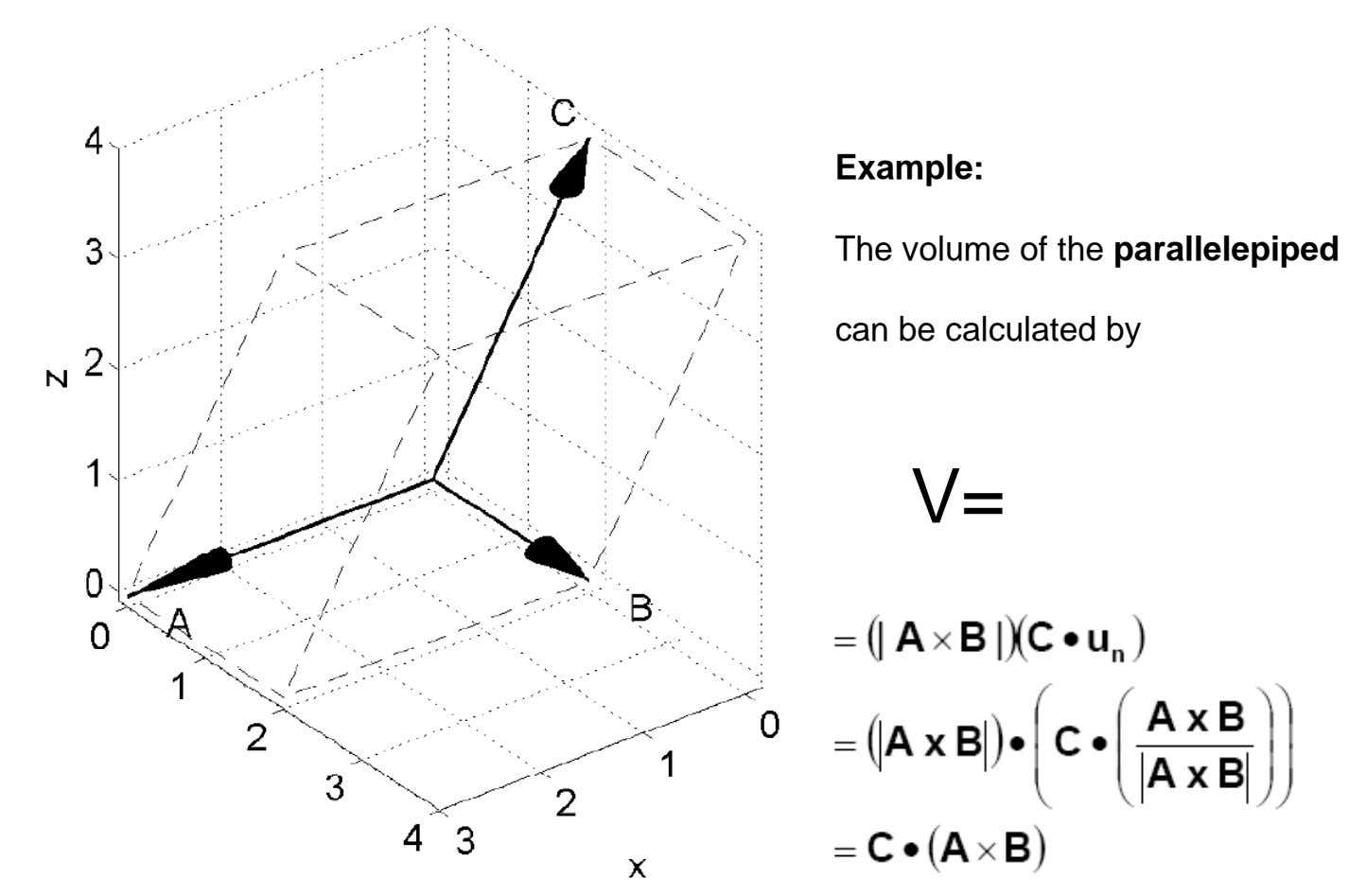Example: The volume of the parallelepiped can be calculated by V=
