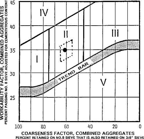 during vibration. Zone V is too rocky. 82 FEBRUARY 2002 / Fig. 2: Concrete mixture design