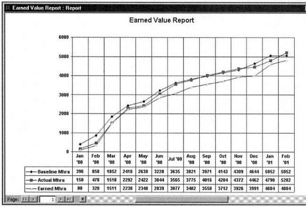 the Earned Value Report, and from that discu is clear that Figure 4-2. Earned Value Report