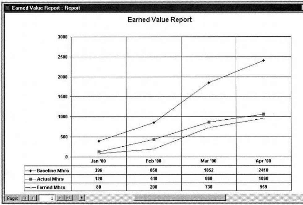 Figure 4-3. Earned Value Report (earlier data) for example project. this report would be difficult