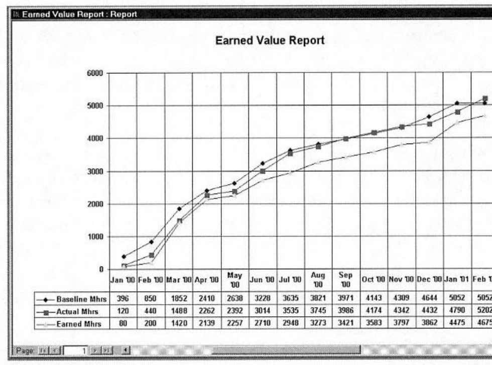 Figure 1-1. Earned Value Report. may appear interesting, but to the experienced project manager it