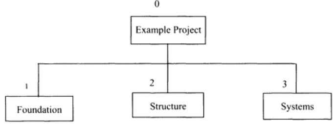 We can represent this hierarchically as shown in Figure 2-1. Figure 2-1. Subdivision of example project