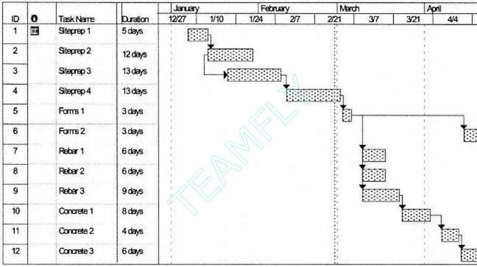 these dates have been recorded explicitly in Figure 2-19. Figure 2-18. Schedule for the Foundation control