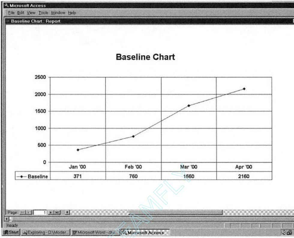 Figure 2-22. Example Baseline Chart (early data). Team-Fly ®