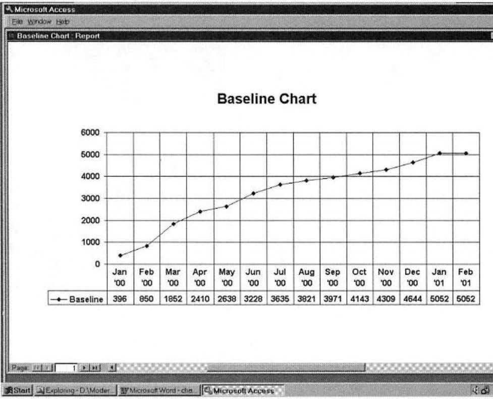 Figure 2-23. Example Baseline Chart (later data).