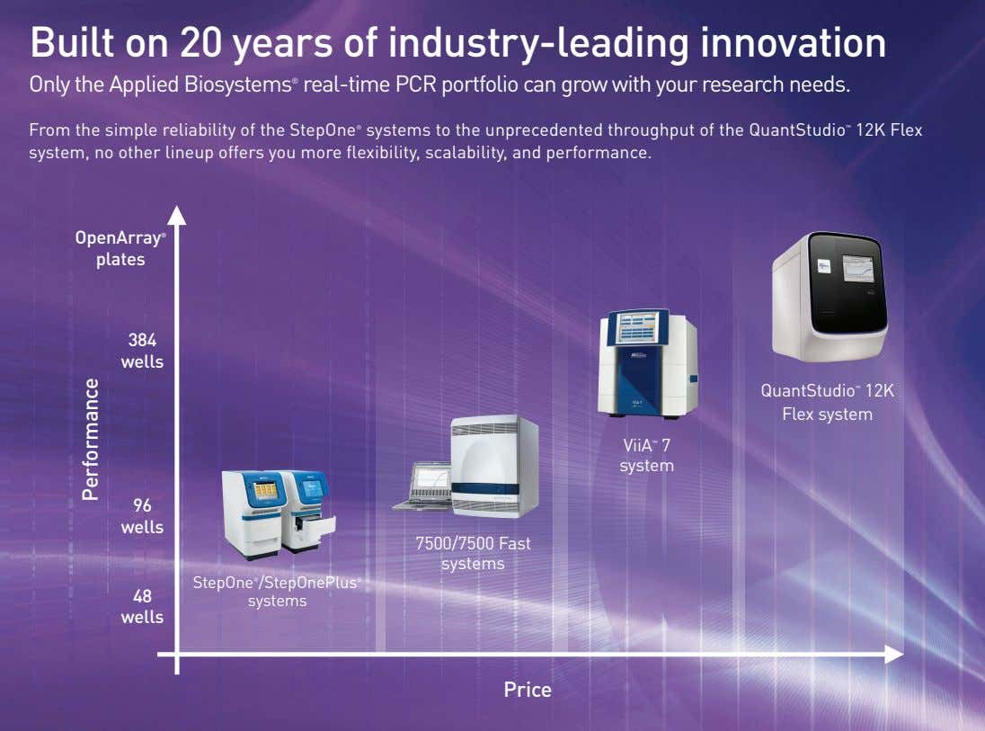 Built on 20 years of industry-leading innovation Only the Applied Biosystems ® real-time PCR portfolio