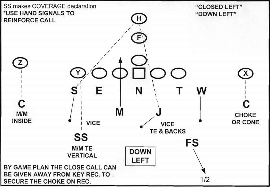 "SS makes COVERAGE declaration *USE HAND SIGNALS TO REINFORCE CALL ""CLOSED LEFT"" ""DOWN LEFT"" ®"