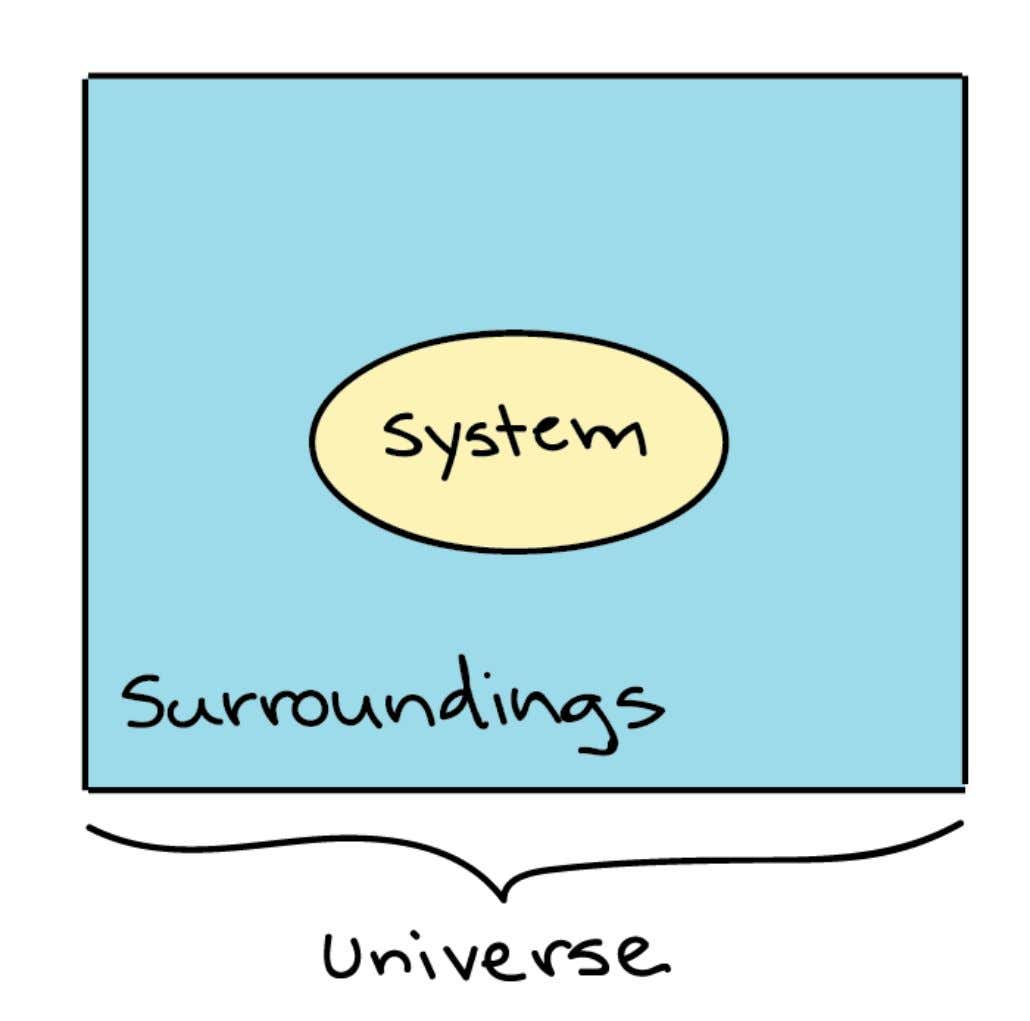 Generalized depiction of the system (a circle), the surroundings (a square surrounding the circle), and the