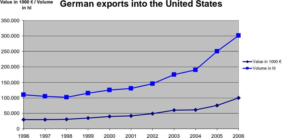 Value in 1000 € / Volume in hl German exports into the United States 350.000