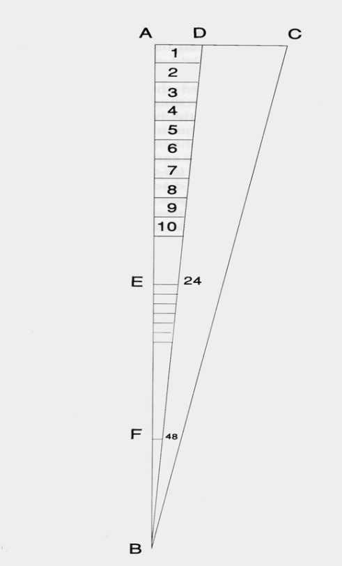 Divide EF into 24 equal parts AD1, AD2, AD3…represent the distance between frets on the neck
