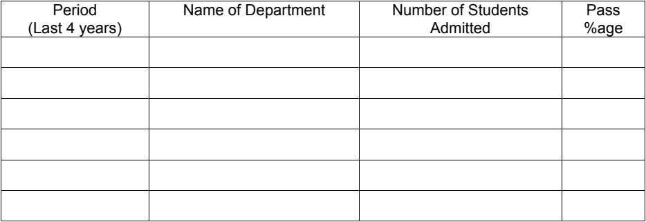 Period (Last 4 years) Name of Department Number of Students Admitted Pass %age