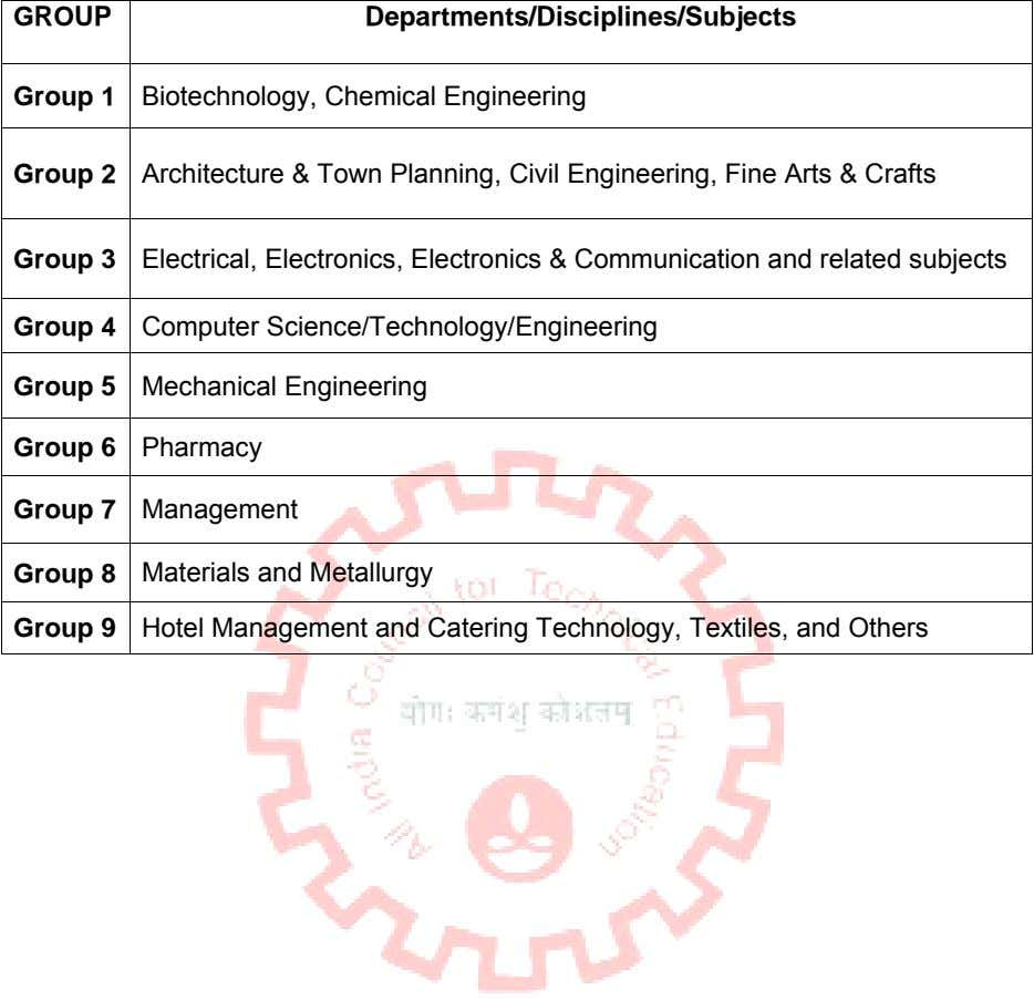 GROUP Departments/Disciplines/Subjects Group 1 Biotechnology, Chemical Engineering Group 2 Architecture & Town