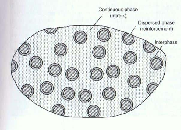 as it is shown in Figure (1.1) (Daniel and Ishai 2006). Figure1.1 Phase of a composite