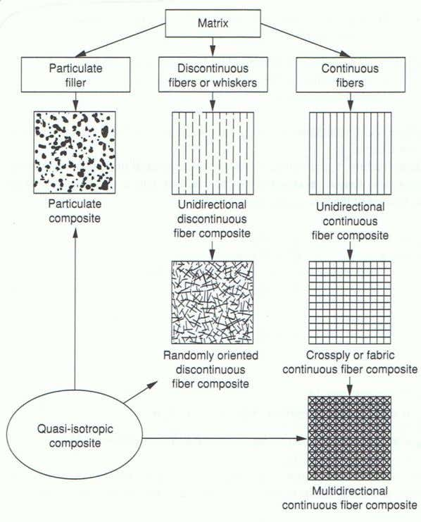Figure 1.4 Classification of composite material systems (Daniel and Ishai 2006). 1.1.3 Composite Modelling Composites