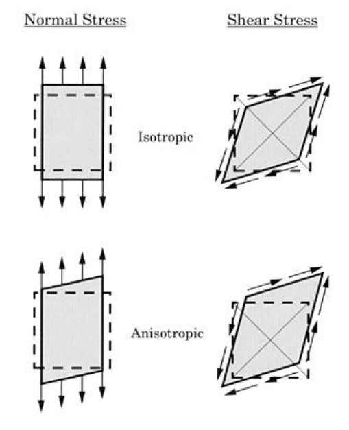 Figure 2.1 The behaviour of isotropic and anisotropic materials under uniaxial load. 2.2. Classical Laminated