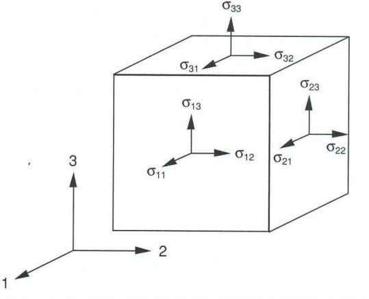 to the axes of a reference coordinate system (Figure 3.1). Figure 3.1 State of stress at