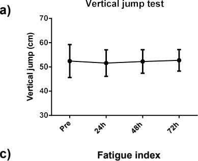 a) c) Fatigue index Pre 24h 48h 72h Vertical jump (cm)