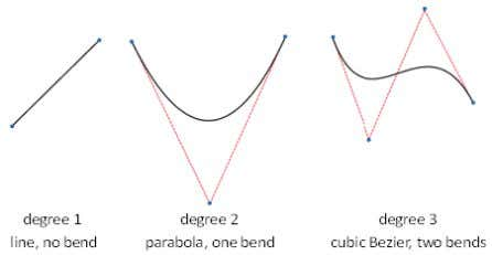 how many bends the spline can take in a given span. Figure 53. CV spline Degree