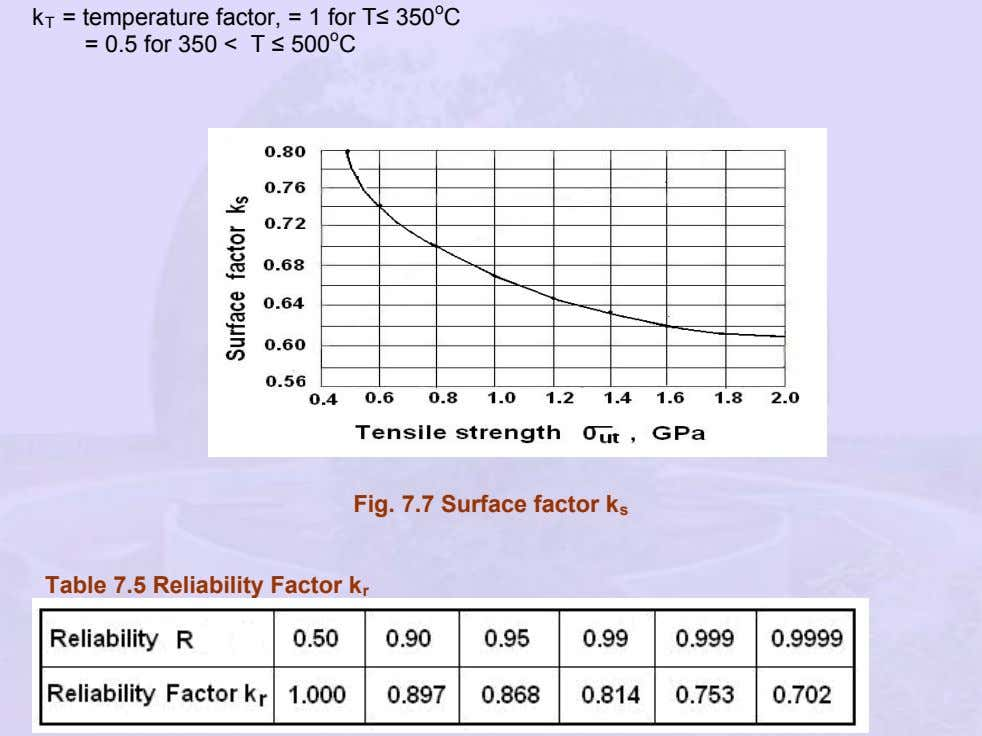 k T = temperature factor, = 1 for T≤ 350 o C = 0.5 for