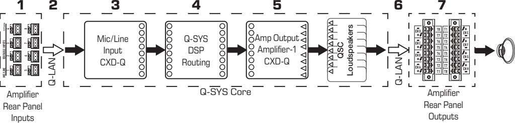 1 2 3 4 5 6 7 Mic/Line Q-SYS Amp Output Input DSP Amplifier-1 CXD-Q