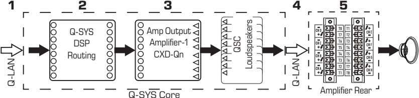 1 2 3 4 5 Q-SYS Amp Output DSP Amplifier-1 Routing CXD-Qn Amplifier Rear Q-SYS
