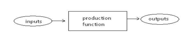 "UNIT-3 THEORY OF PRODUCTION AND COST ANALYSIS PRODUCTION FUNCTION: The term ""production function"" refers to the"