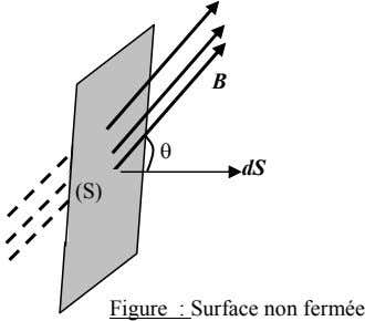 B θ dS (S) Figure : Surface non fermée