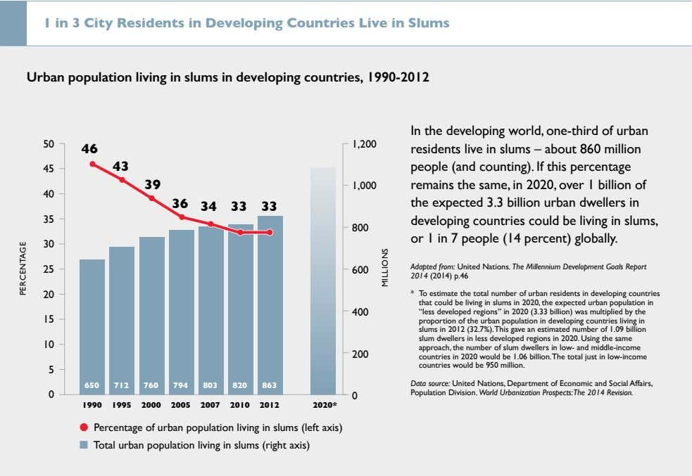 1 in 3 City Residents in Developing Countries Live in Slums Urban population living in