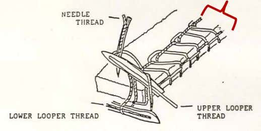 needles or lateral movement of thread carriers:  Example: needle bars, loopers, or spreaders. Stitch width
