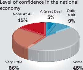 Level of confidence in the national economy A Great Deal Quite None At All a