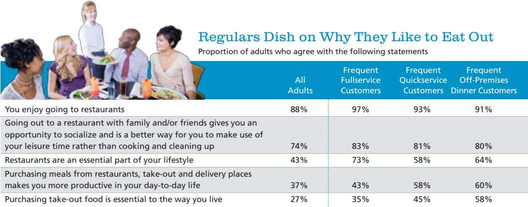 Regulars Dish on Why They Like to Eat Out Proportion of adults who agree with