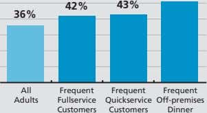 42% 43% 36% All Frequent Frequent Frequent Adults Fullservice Quickservice Off-premises Customers Customers