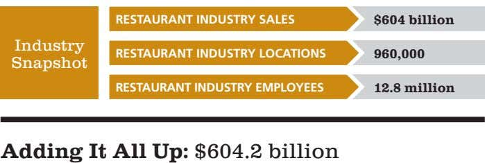 REStAuRANt INduStRy SAlES $604 billion Industry REStAuRANt INduStRy loCAtIoNS 960,000 Snapshot REStAuRANt INduStRy