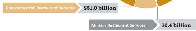 Noncommercial Restaurant Services $51.0 billion Military Restaurant Services $2.4 billion