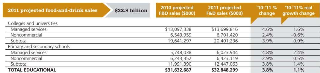 2010 projected projected food-and-drink sales $32.8 billion 2011 projected F&d sales ($000) '10-'11 %