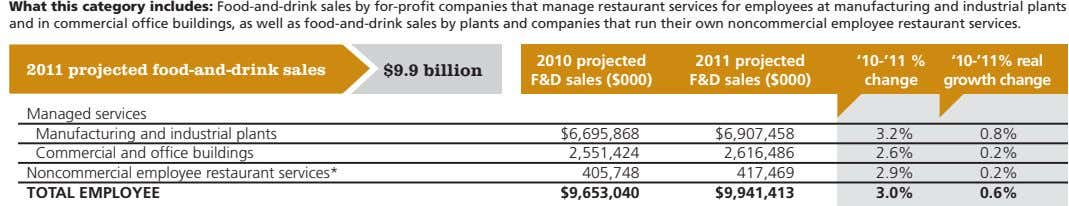 What this category includes: Food-and-drink sales by for-profit companies that manage restaurant services for employees