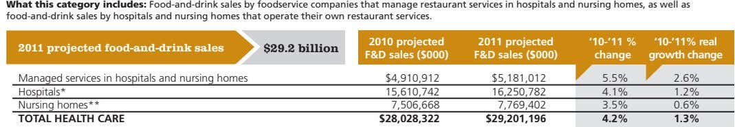 What this category includes: Food-and-drink sales by foodservice companies that manage restaurant services in hospitals