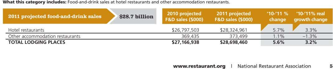 What this category includes: Food-and-drink sales at hotel restaurants and other accommodation restaurants. 2010
