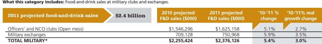 What this category includes: Food-and-drink sales at military clubs and exchanges. 2010 projected 2011 projected