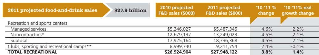2010 projected '10-'11 % '10-'11% real 2011 projected food-and-drink sales $27.9 billion F&d sales