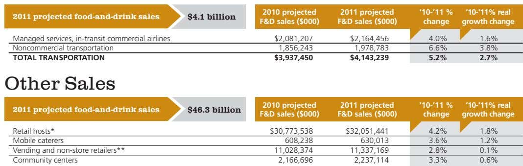 2010 projected 2011 projected food-and-drink sales $4.1 billion 2011 projected F&d sales ($000) '10-'11 %