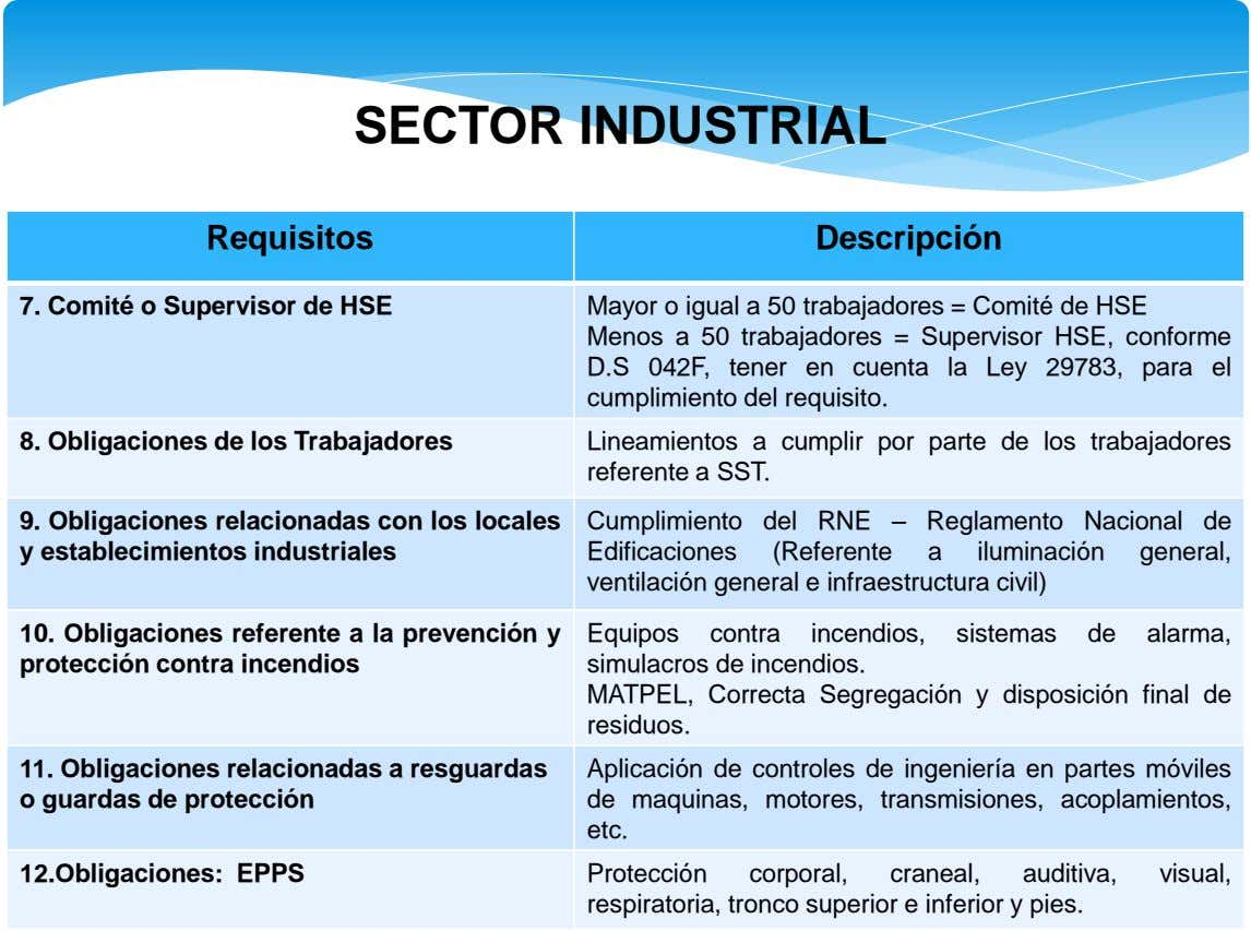 SECTOR INDUSTRIAL Requisitos Descripción 7. Comité o Supervisor de HSE Mayor o igual a 50