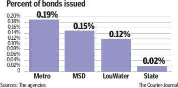 Percent of bonds issued 0.20% 0.19% 0.18% 0.16% 0.15% 0.14% 0.12% 0.12% 0.10% 0.08% 0.06%