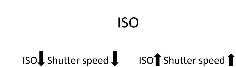 ISO( ISO((((Shuber(speed( ISO((((Shuber(speed(