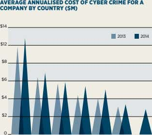 AVERAGE ANNUALISED COST OF CYBER CRIME FOR A COMPANY BY COUNTRY ($M) $14 2013 2014