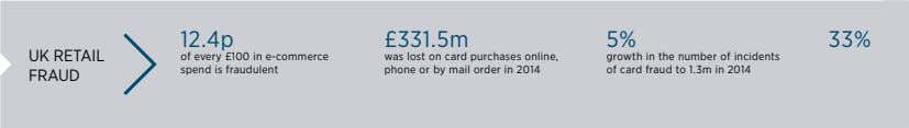12.4p £331.5m 5% 33% UK RETAIL of every £100 in e-commerce spend is fraudulent was