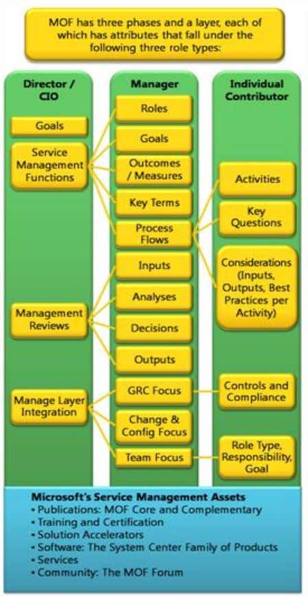 Continuous Improvement: A MOF Companion Guide 5 The Structure of MOF Content It is helpful to