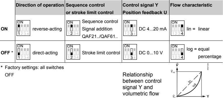 Direction of operation Sequence control Control signal Y Flow characteristic or stroke limit control Position
